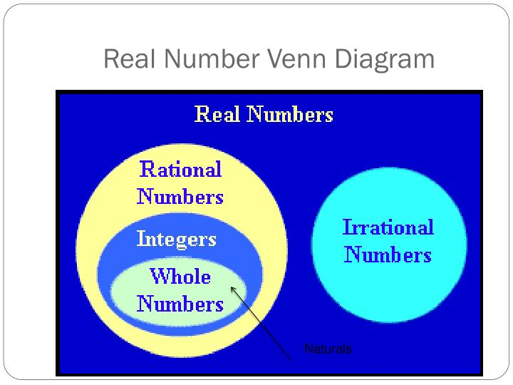 Real Number Venn Diagram