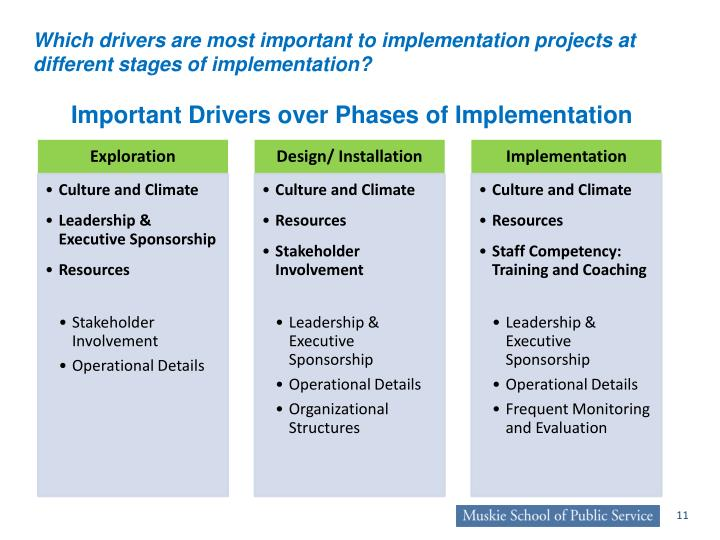 Important Drivers over Phases of Implementation