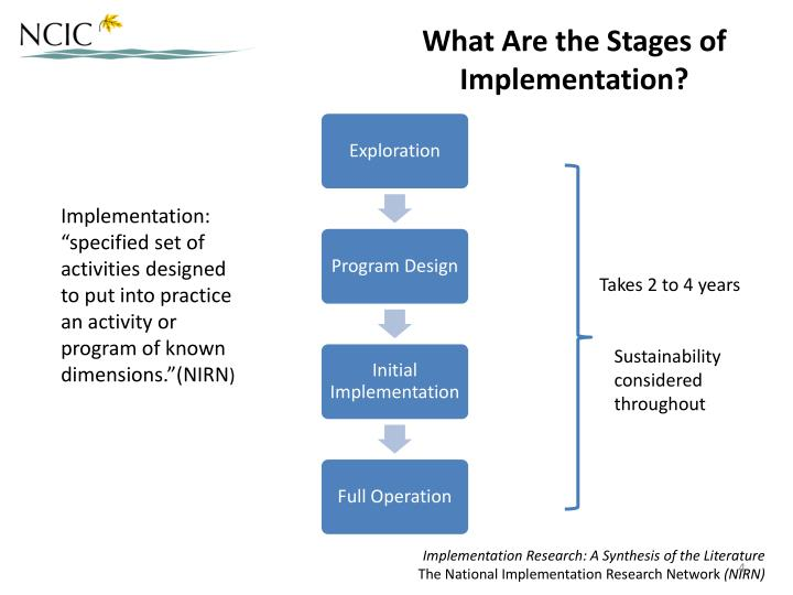 What Are the Stages of Implementation?