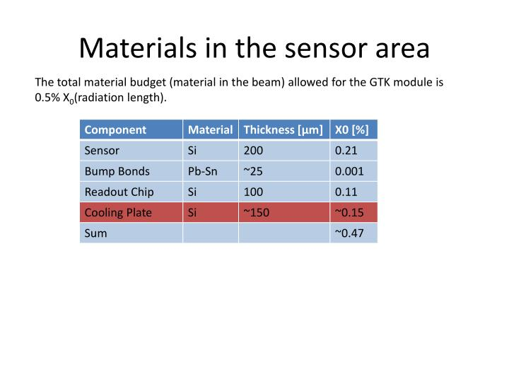 Materials in the sensor area