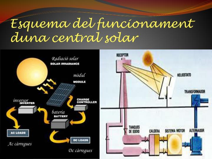 Esquema del funcionament duna central solar