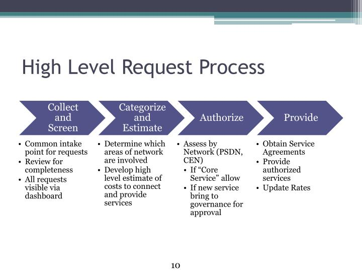 High Level Request Process