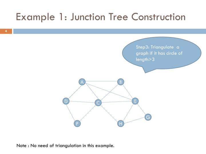 Example 1: Junction Tree Construction