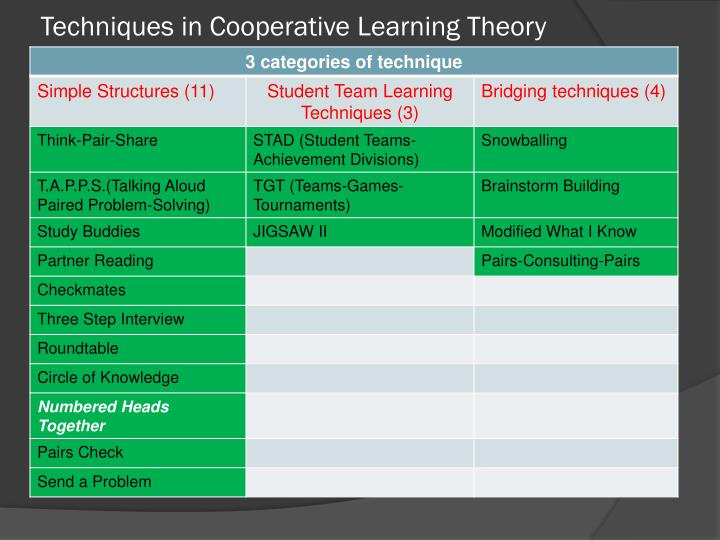 Techniques in Cooperative Learning Theory