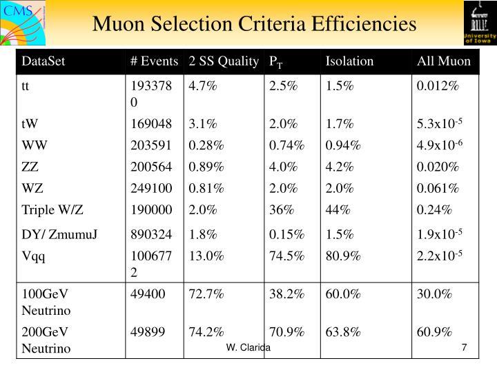 Muon Selection Criteria Efficiencies