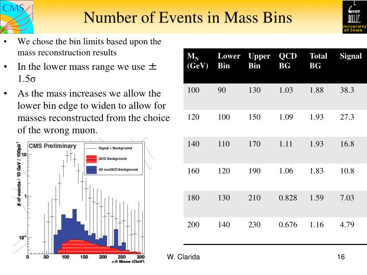 Number of Events in Mass Bins