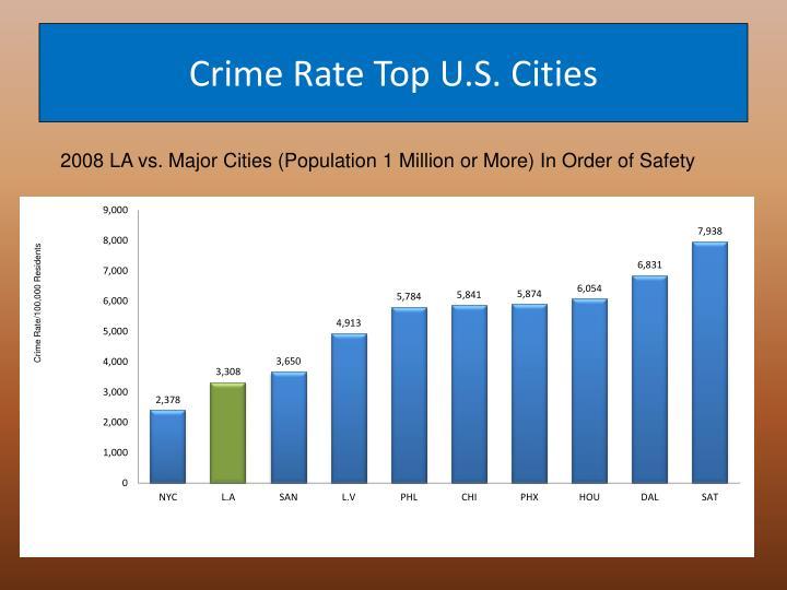 Crime Rate Top U.S. Cities