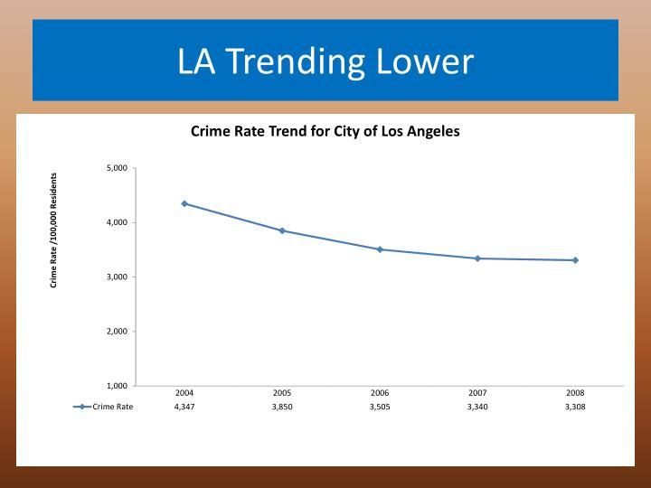 LA Trending Lower