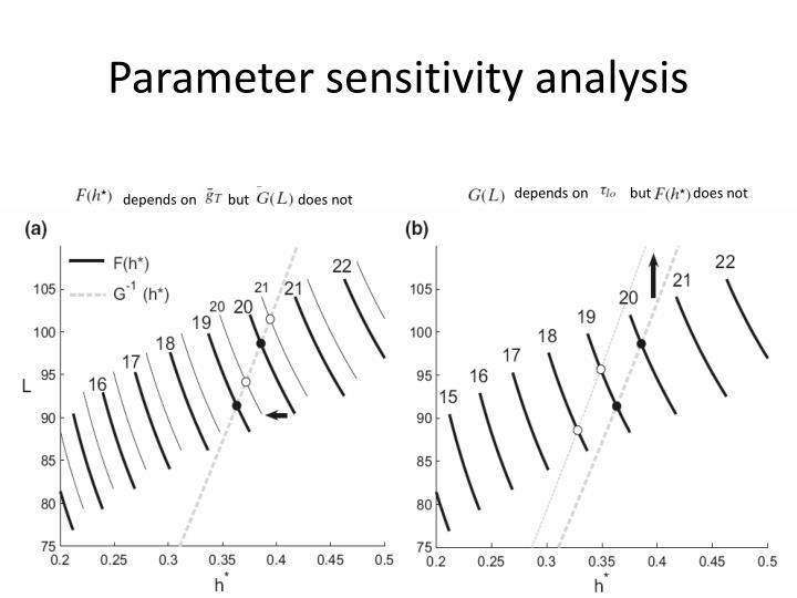 Parameter sensitivity analysis