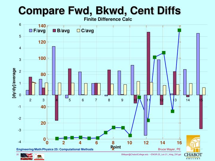 Compare Fwd, Bkwd, Cent Diffs