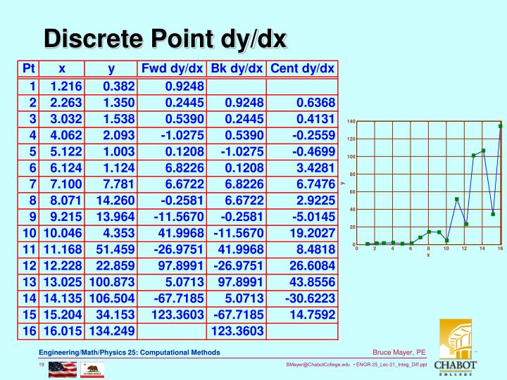 Discrete Point dy/dx