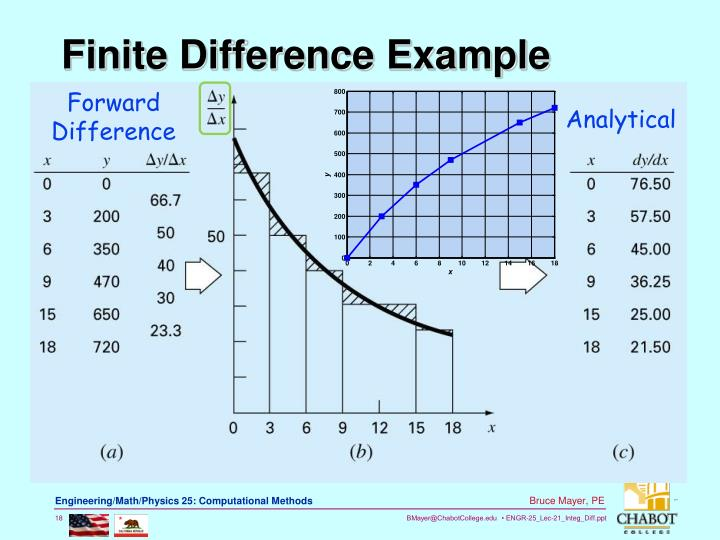 Finite Difference Example