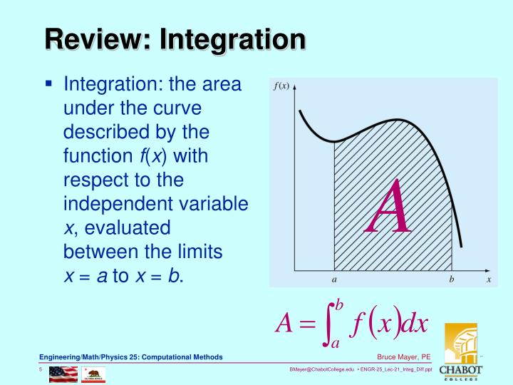 Integration: the area under the curve described by the function