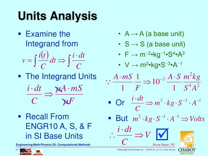 Examine the Integrand from