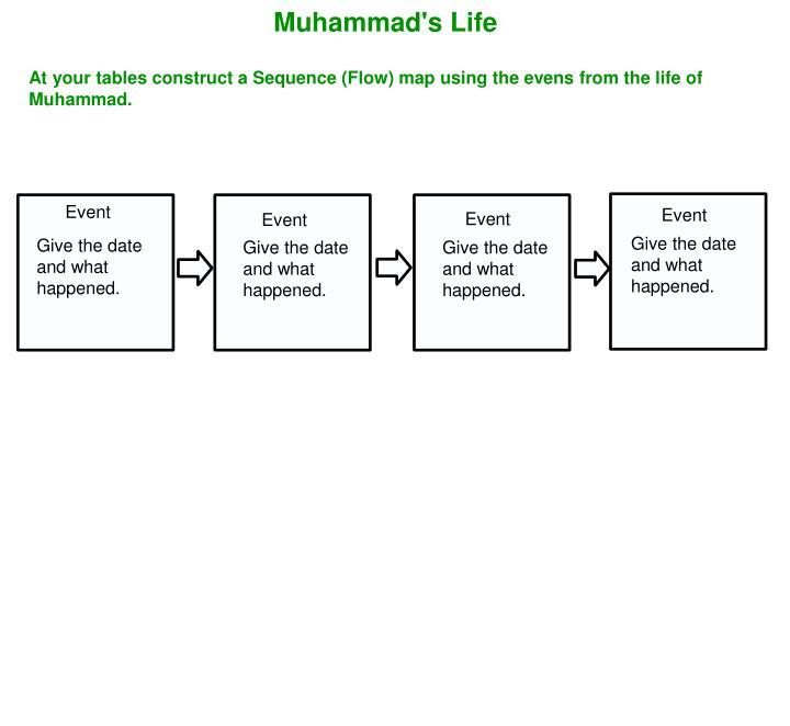 Muhammad's Life