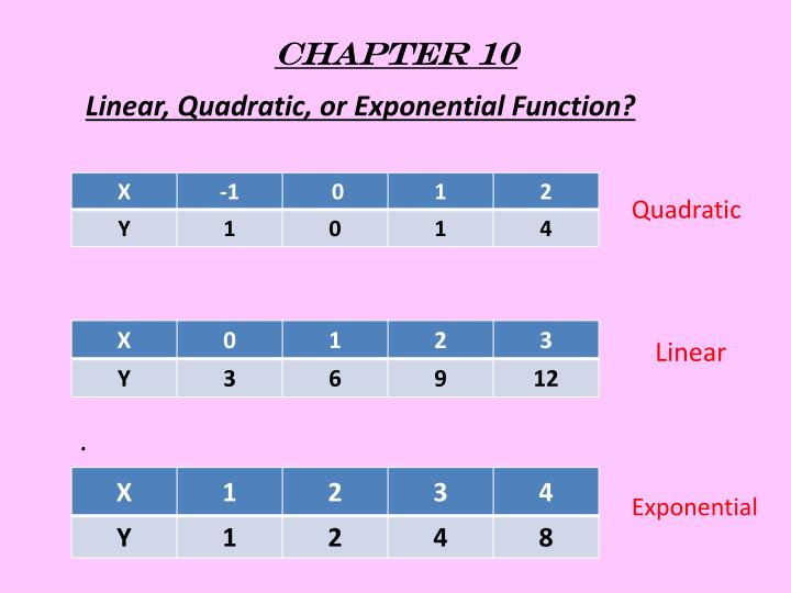 Linear, Quadratic, or Exponential Function?