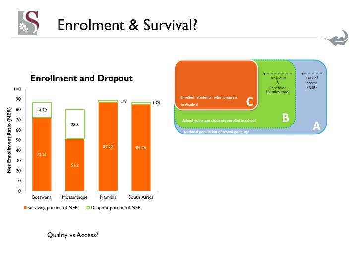 Enrolment & Survival?