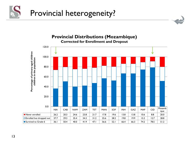 Provincial heterogeneity?