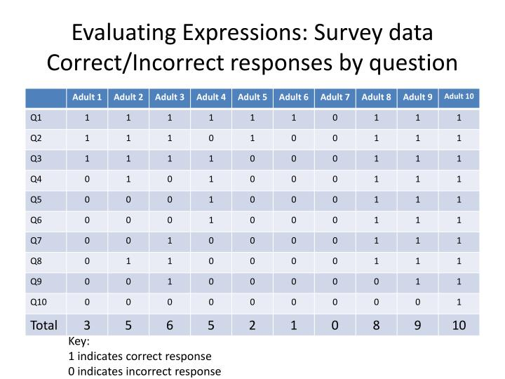 Evaluating expressions s urvey data correct incorrect responses by question