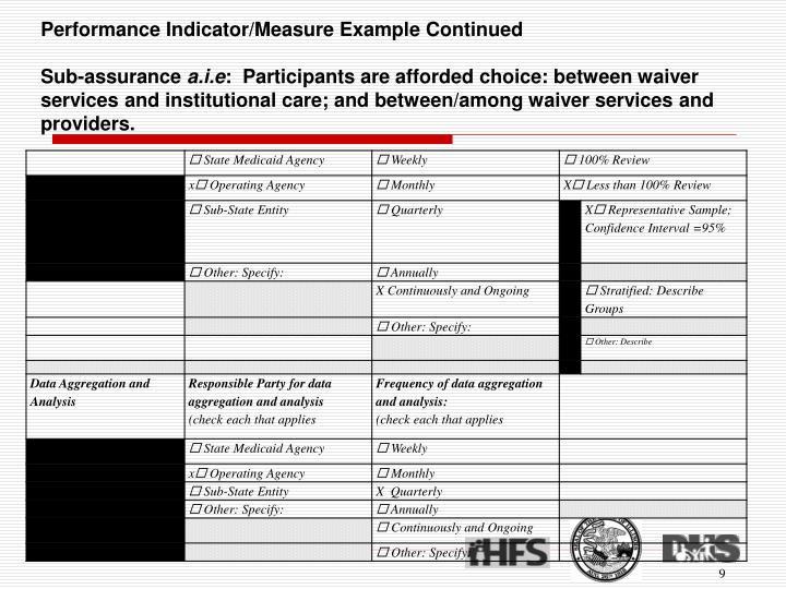 Performance Indicator/Measure