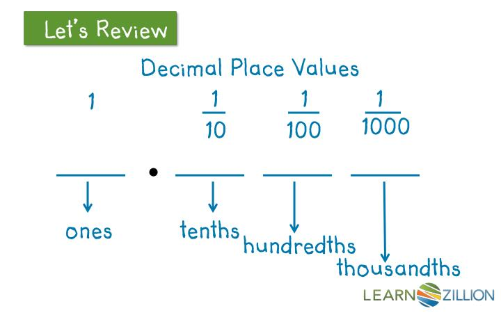 Decimal Place Values