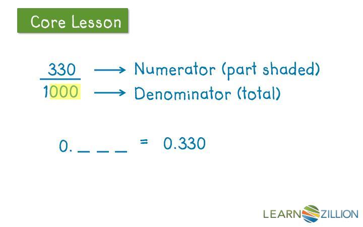 Numerator (part shaded)