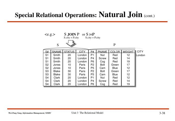 Special Relational Operations: