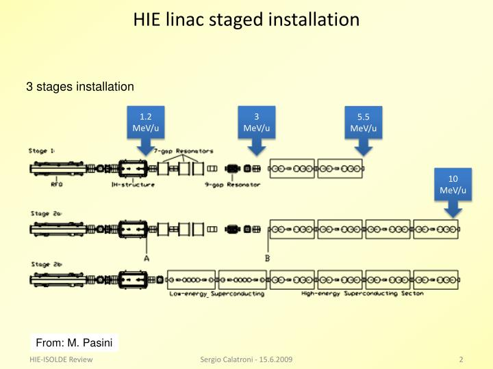Hie linac staged installation
