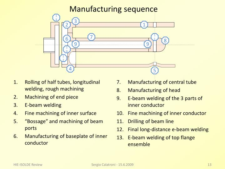 Manufacturing sequence