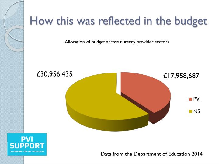 How this was reflected in the budget