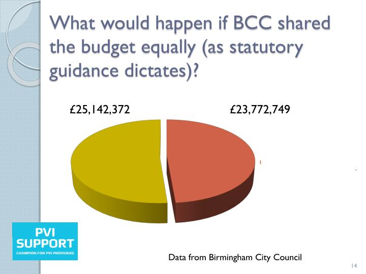 What would happen if BCC shared the budget equally (as statutory guidance dictates)?
