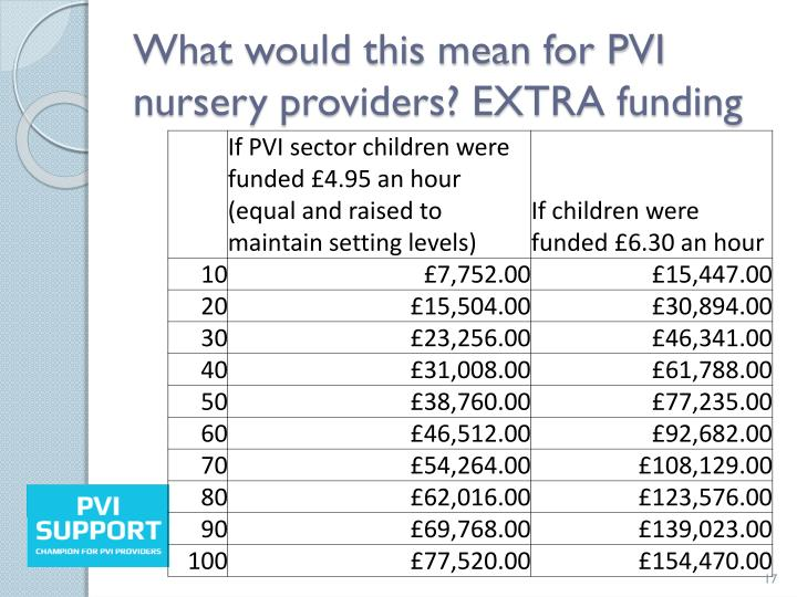 What would this mean for PVI nursery providers? EXTRA funding