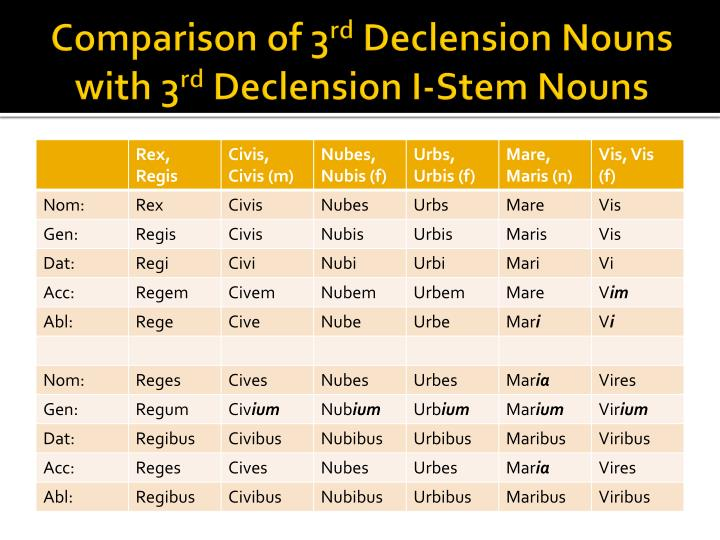 Comparison of 3 rd declension nouns with 3 rd declension i stem nouns
