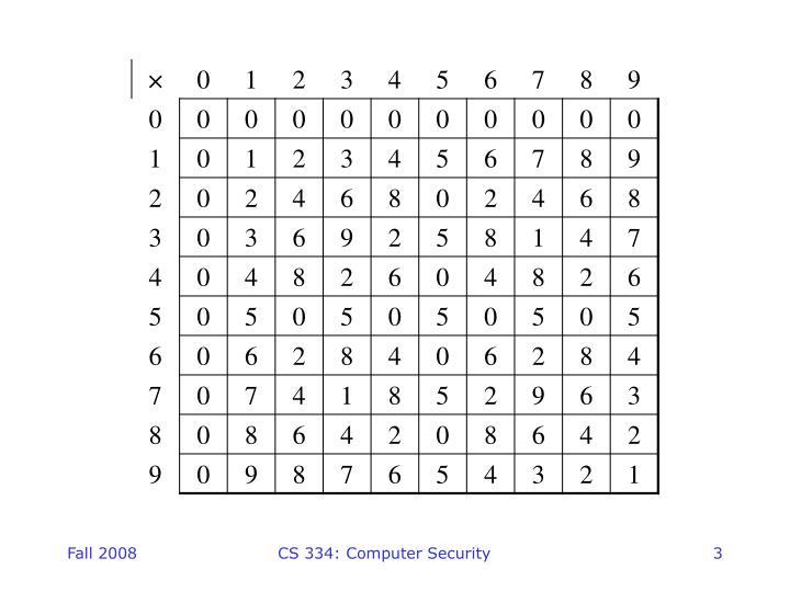 CS 334: Computer Security