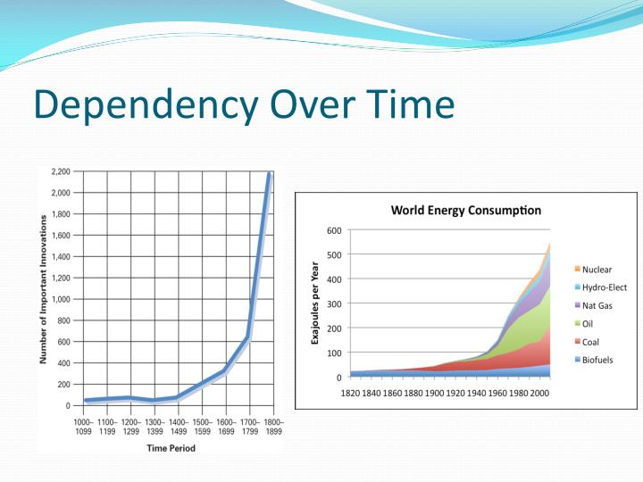 Dependency Over Time