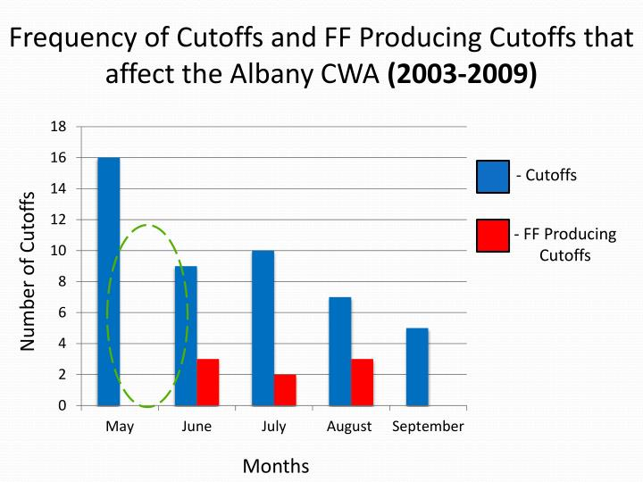 Frequency of Cutoffs and FF Producing Cutoffs that affect the Albany CWA