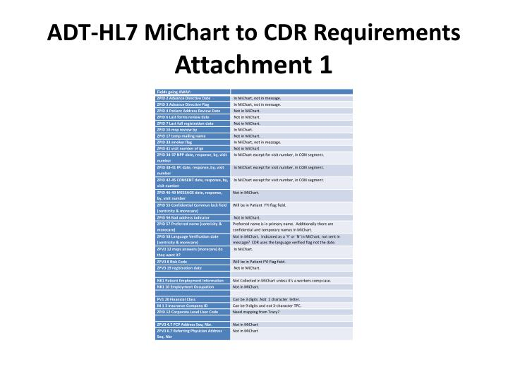 ADT-HL7 MiChart to CDR Requirements