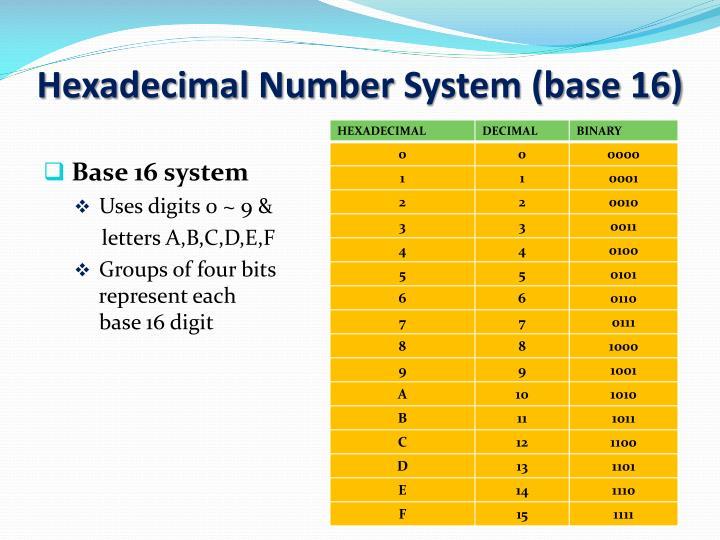 Hexadecimal Number