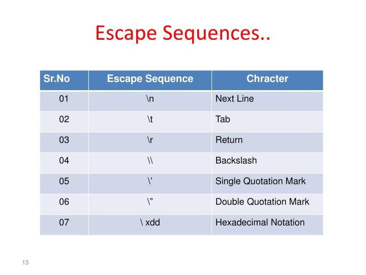 Escape Sequences..