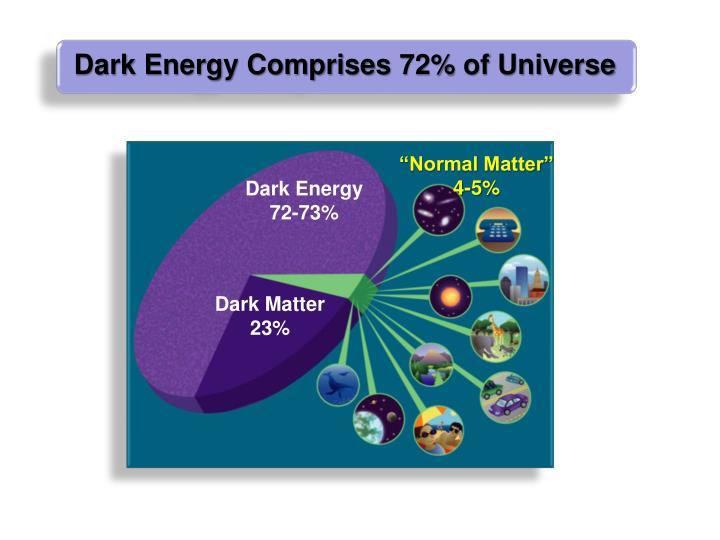 Dark Energy Comprises