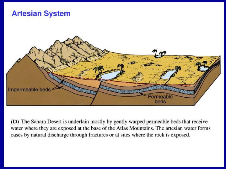 Artesian System