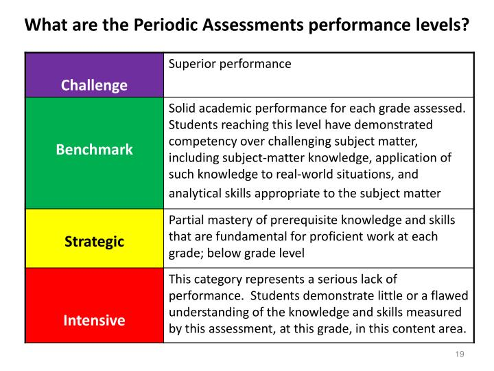 What are the Periodic Assessments performance levels?
