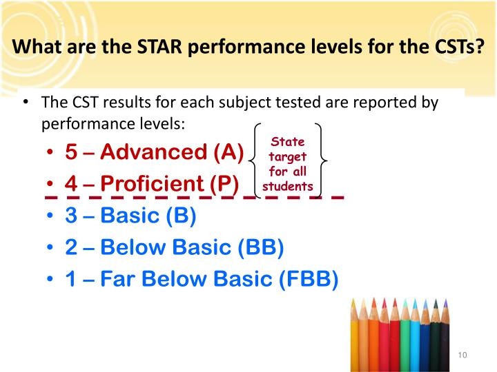 What are the STAR performance levels for the CSTs?