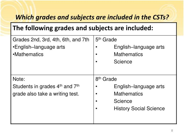 Which grades and subjects are included in the CSTs?