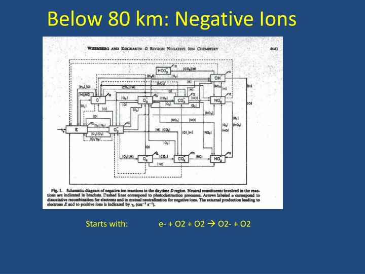 Below 80 km: Negative Ions