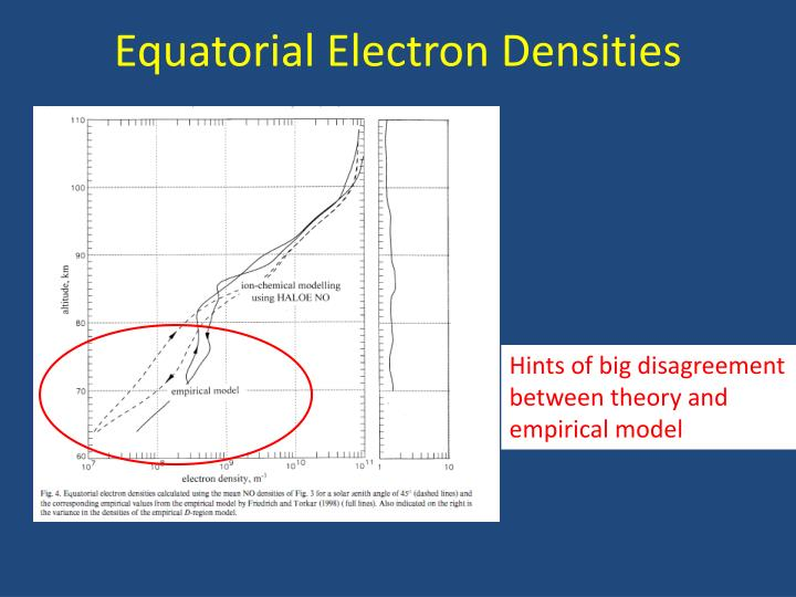 Equatorial Electron Densities