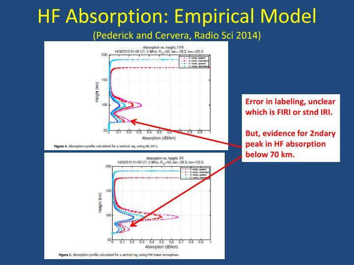 HF Absorption: Empirical Model