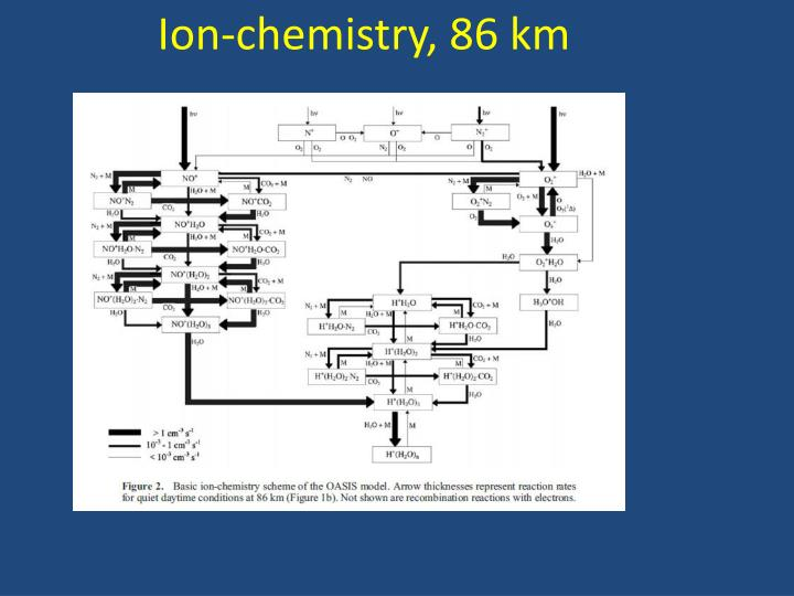 Ion-chemistry, 86 km