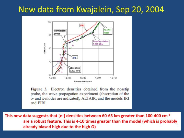 New data from Kwajalein, Sep 20, 2004