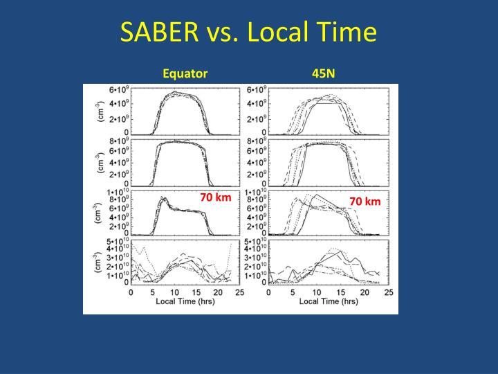 SABER vs. Local Time